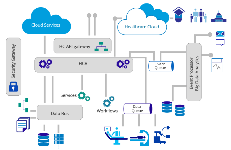 Connected Health Reference Architecture
