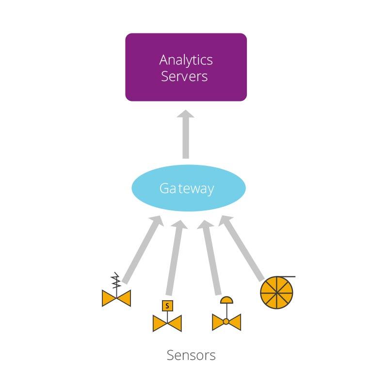 iot-analytics-using-big-data-to-architect-iot-solutions-figure-1