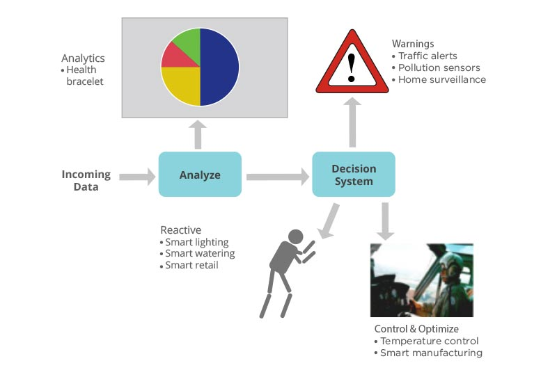 https://b.content.wso2.com/sites/all/white-paper-landing/images/iot-analytics-using-big-data-to-architect-iot-solutions-figure-3