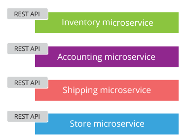 microservices-in-practice-figure-03
