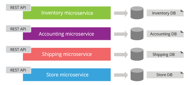 Figure 5: Microservices have their own private database and they can't directly access the database owned by other microservices