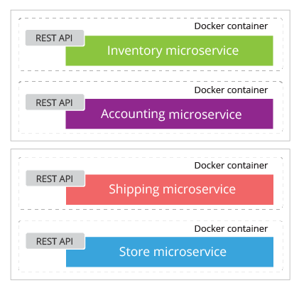 Figure 8: Building and deploying microservices as containers