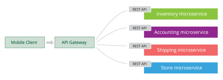 Figure 11: All microservices are exposed via an API-gateway
