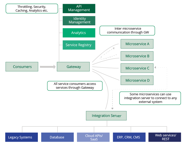 Figure 13: The modern enterprise architecture with microservices, enterprise integration, and             API management