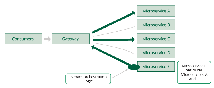 Figure 14: Service orchestration implemented at the microservices level
