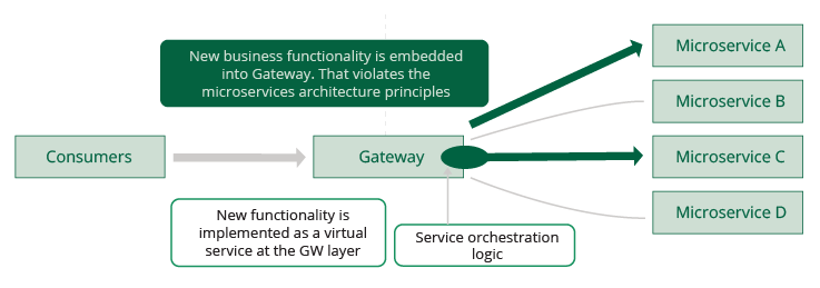 Figure 15: Service orchestration implemented at gateway level