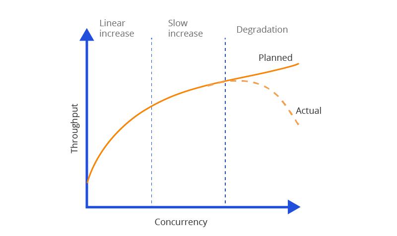 Figure 2: Server Performance - Throughput