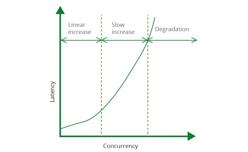 Figure 4: Server Performance - Latency