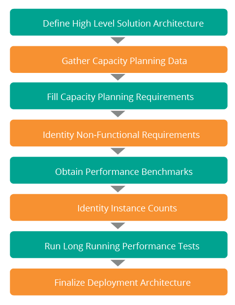 Capacity Planning as Part of Deployment Architecture Process