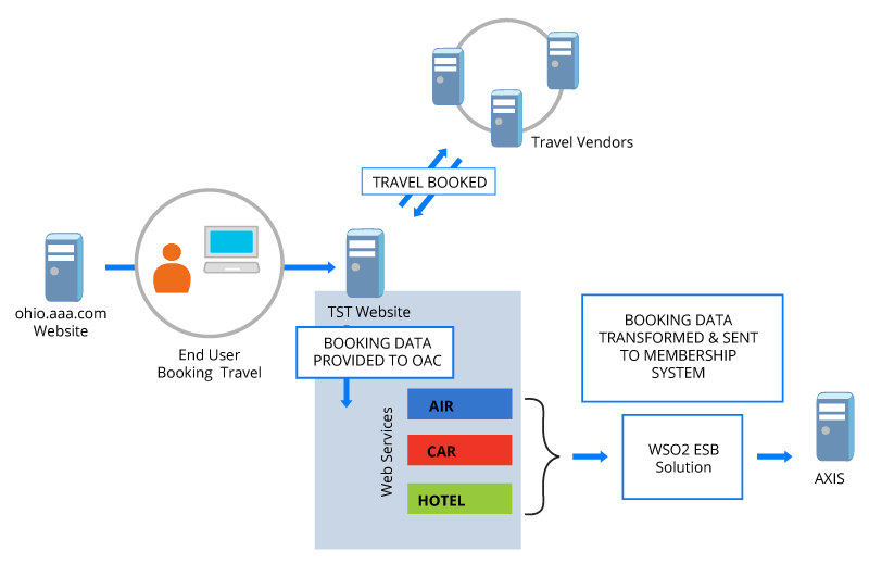 Figure 01: TST Back Office Integration