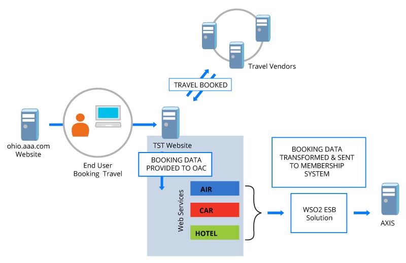 Figure 01: TST Back Office Integration