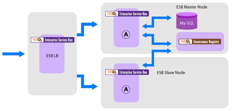 Figure 02: Deployment Architecture